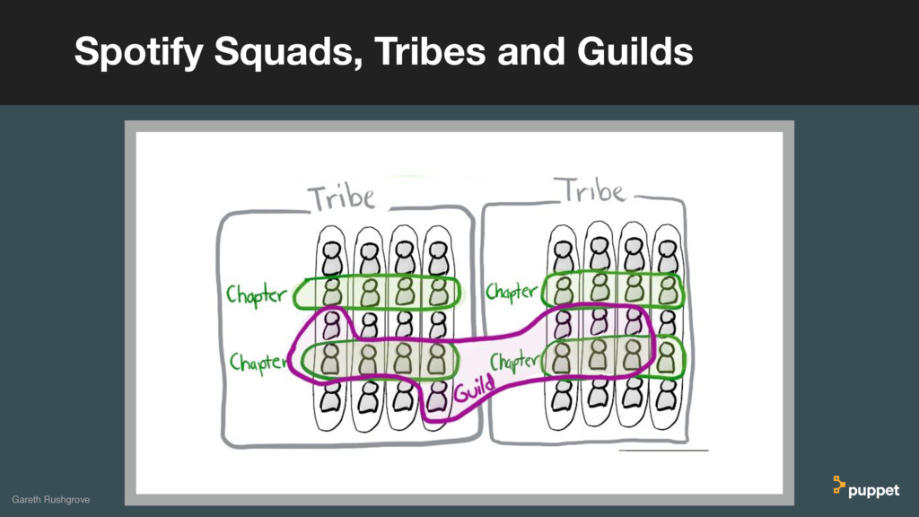 Spotify Squads, Tribes and Guilds Gareth Rushgr...