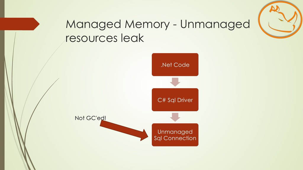 Managed Memory - Unmanaged resources leak .Net ...