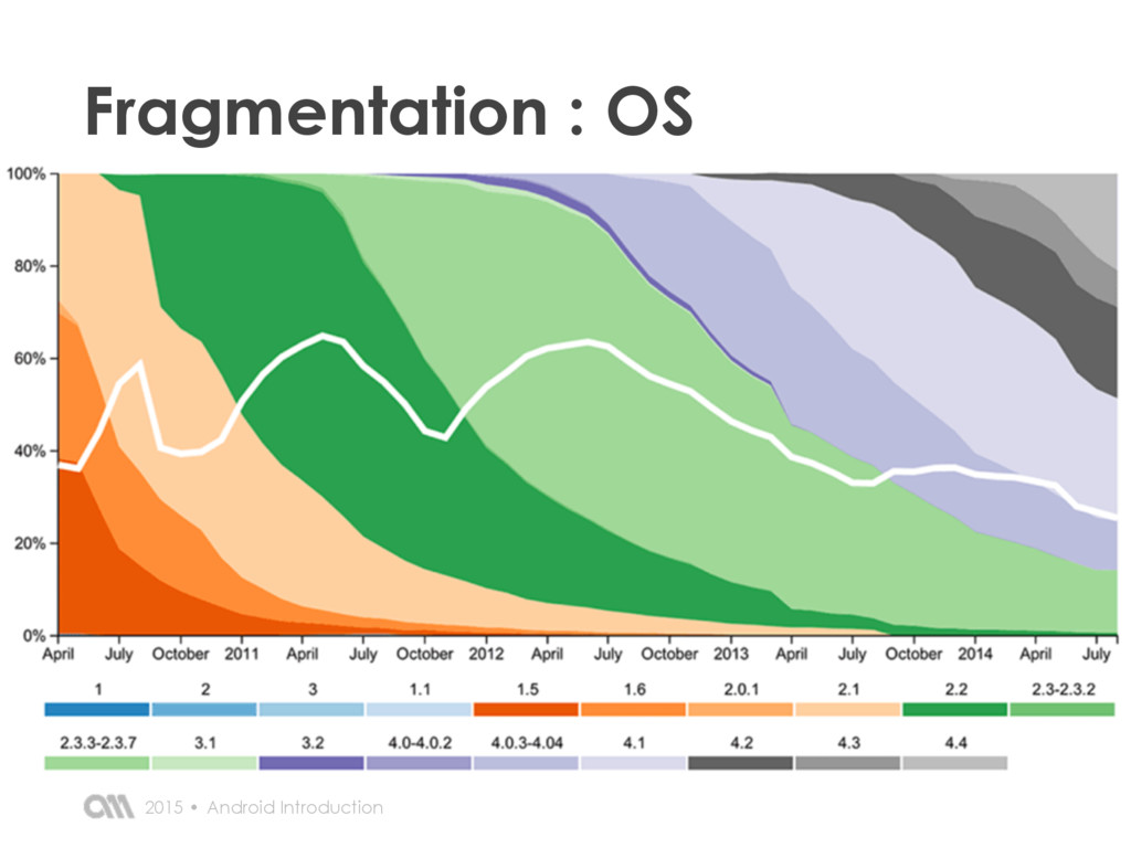 Android Introduction 2015 • Fragmentation : OS
