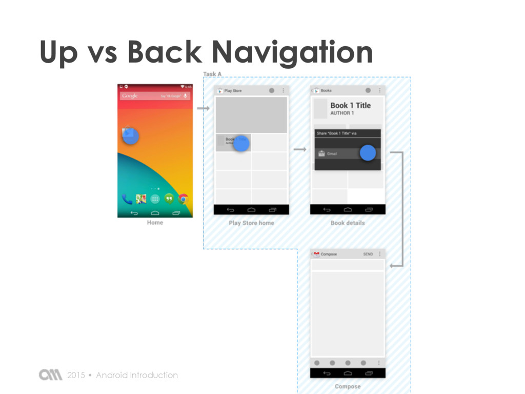 Android Introduction 2015 • Up vs Back Navigati...