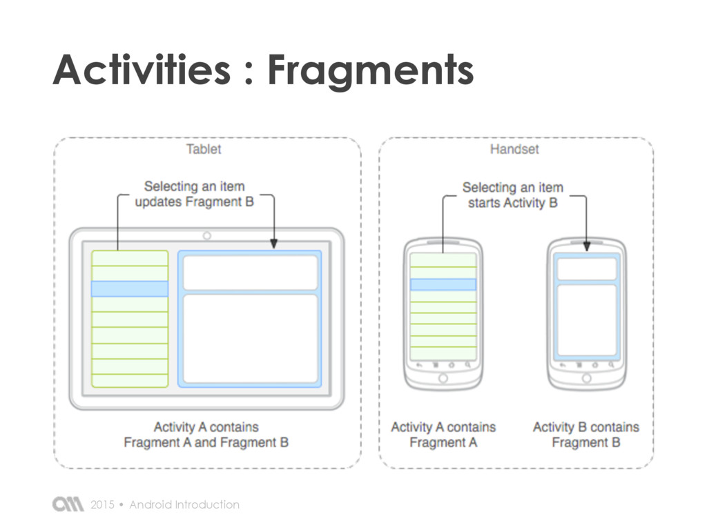 Android Introduction 2015 • Activities : Fragme...