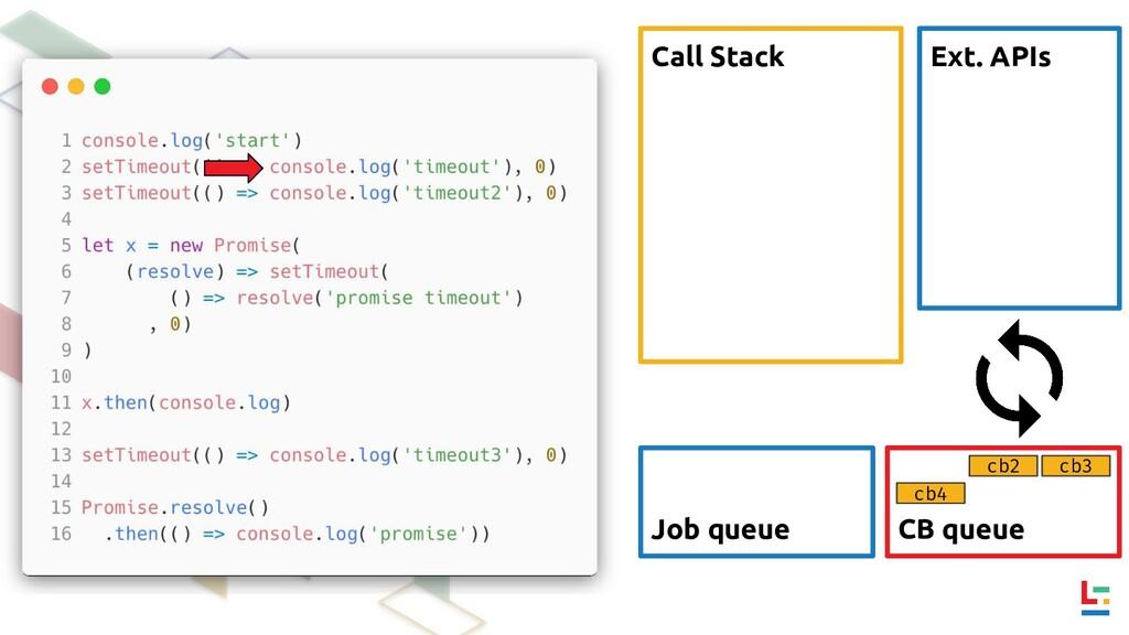 Call Stack Ext. APIs CB queue Job queue cb2 cb3...