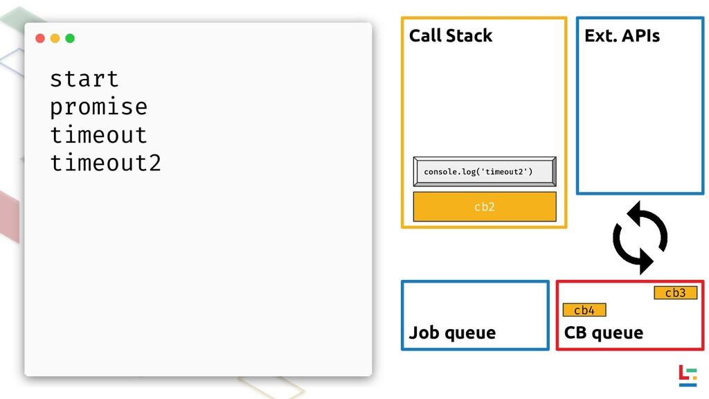 Call Stack Ext. APIs CB queue Job queue cb3 cb4...