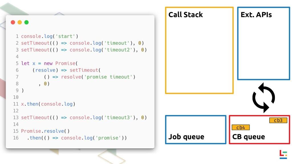 Call Stack Ext. APIs CB queue Job queue cb3 cb4