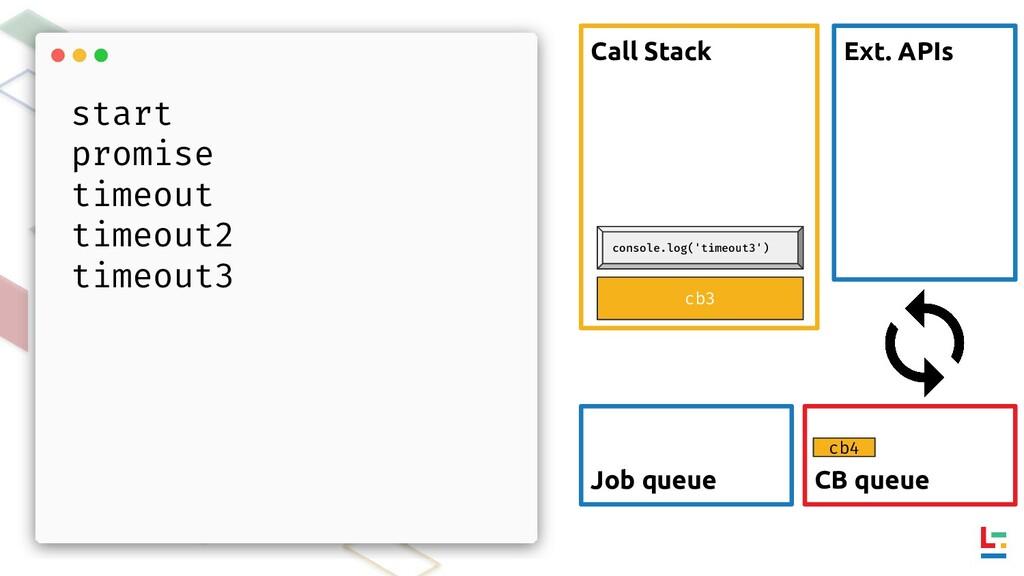 Call Stack Ext. APIs CB queue Job queue cb4 cb3...