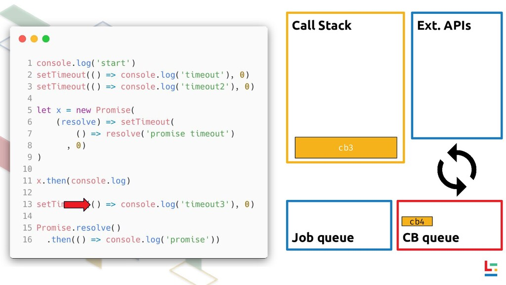 Call Stack Ext. APIs CB queue Job queue cb4 cb3