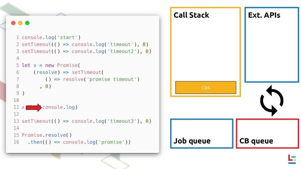 Call Stack Ext. APIs CB queue Job queue cb4