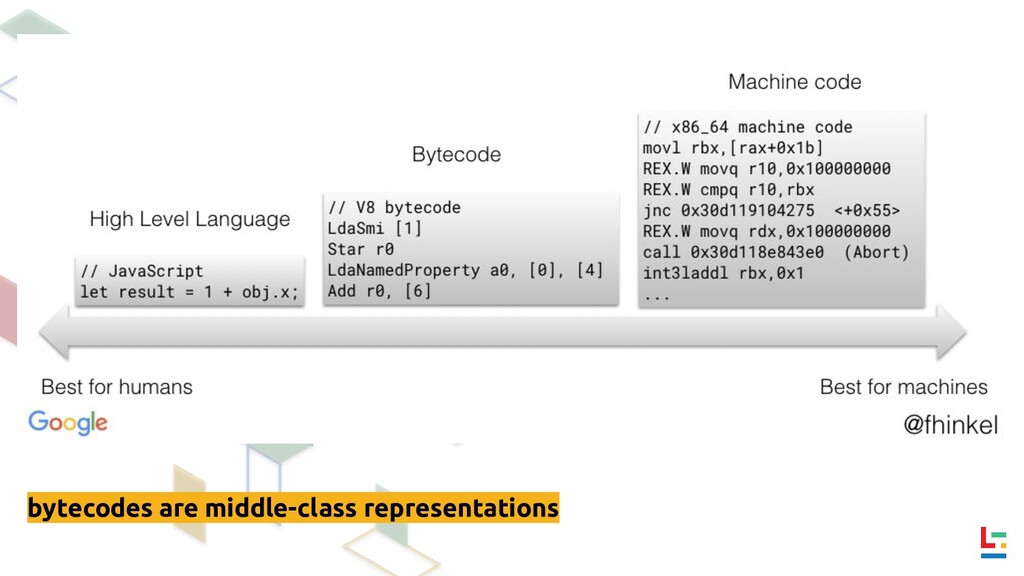 bytecodes are middle-class representations