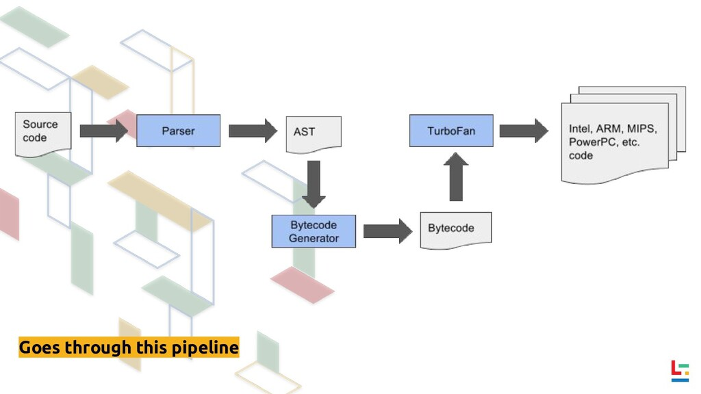 Goes through this pipeline