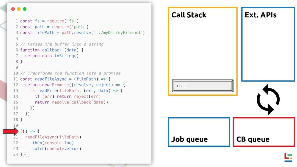Call Stack Ext. APIs CB queue Job queue IIFE