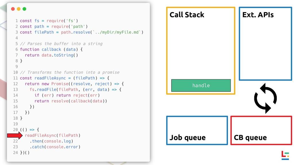 Call Stack Ext. APIs CB queue Job queue handle