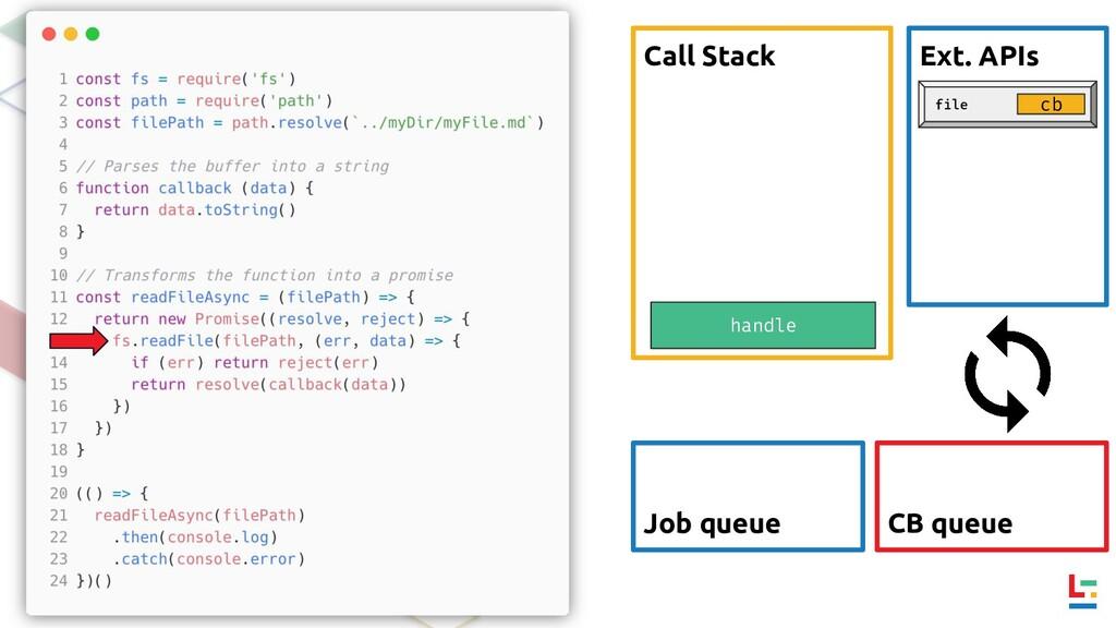 Call Stack Ext. APIs CB queue Job queue handle ...