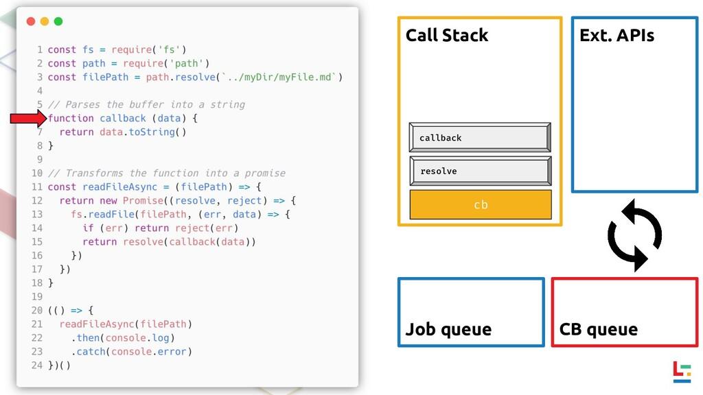 Call Stack Ext. APIs CB queue Job queue cb reso...