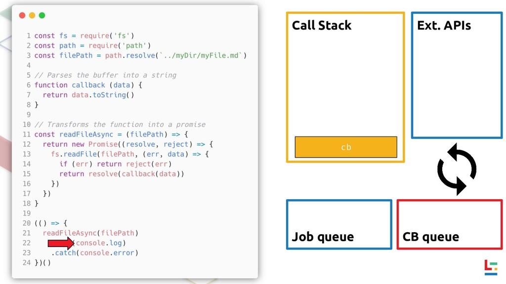 Call Stack Ext. APIs CB queue Job queue cb
