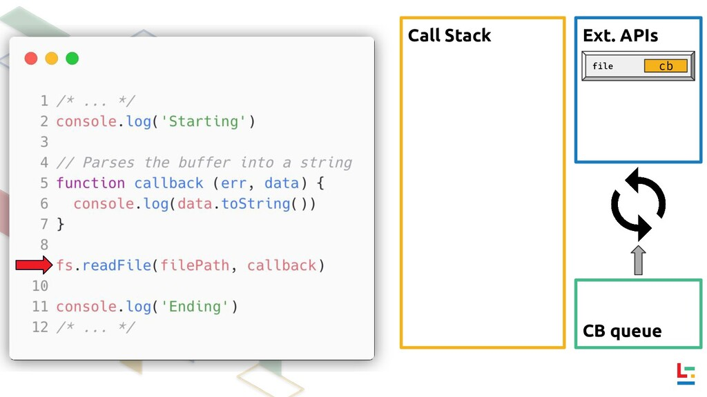 Call Stack Ext. APIs CB queue file cb
