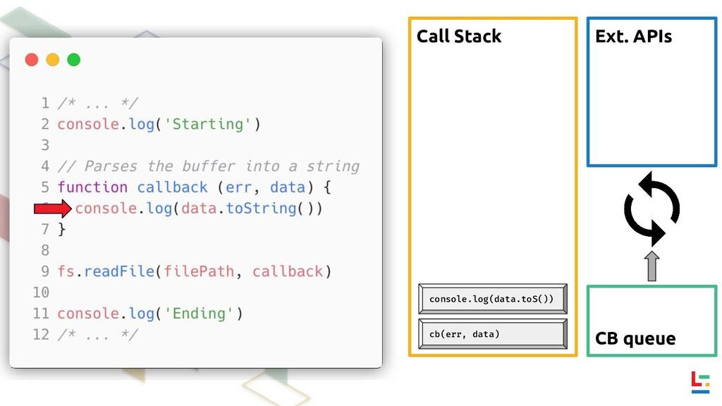 Call Stack Ext. APIs CB queue cb(err, data) con...