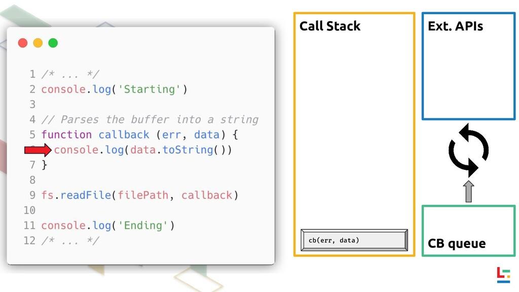 Call Stack Ext. APIs CB queue cb(err, data)
