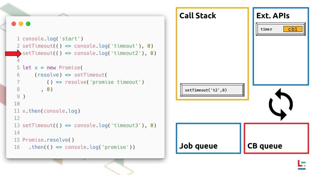 Call Stack Ext. APIs CB queue Job queue setTime...
