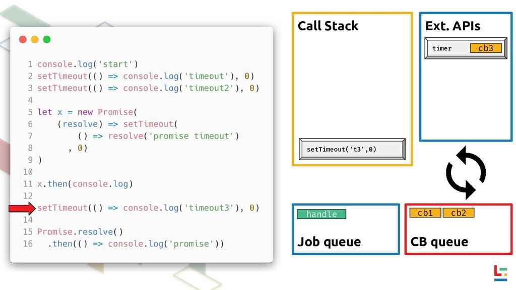 Call Stack Ext. APIs CB queue Job queue timer c...