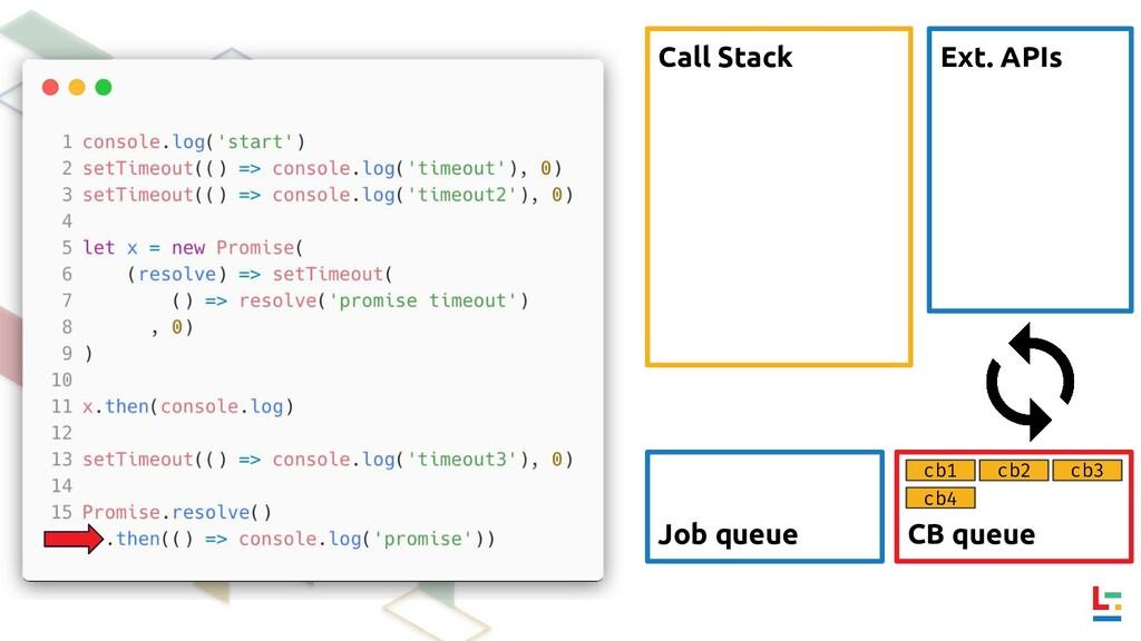 Call Stack Ext. APIs CB queue Job queue cb1 cb2...