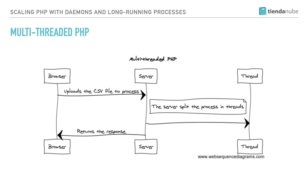 SCALING PHP WITH DAEMONS AND LONG-RUNNING PROCE...