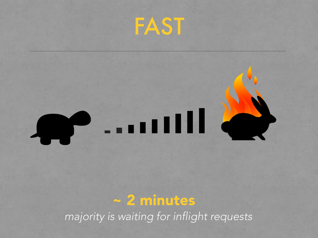 FAST ~ 2 minutes majority is waiting for inflig...