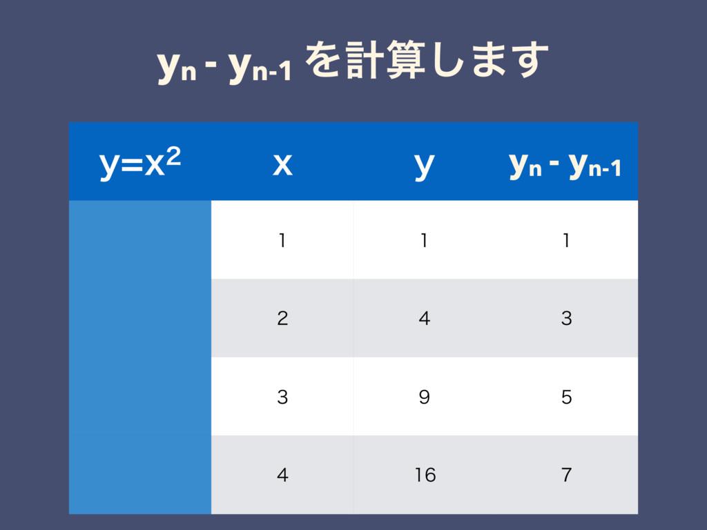 yn - yn-1 Λܭ͠·͢ ZY Y Z yn - yn-1      ...