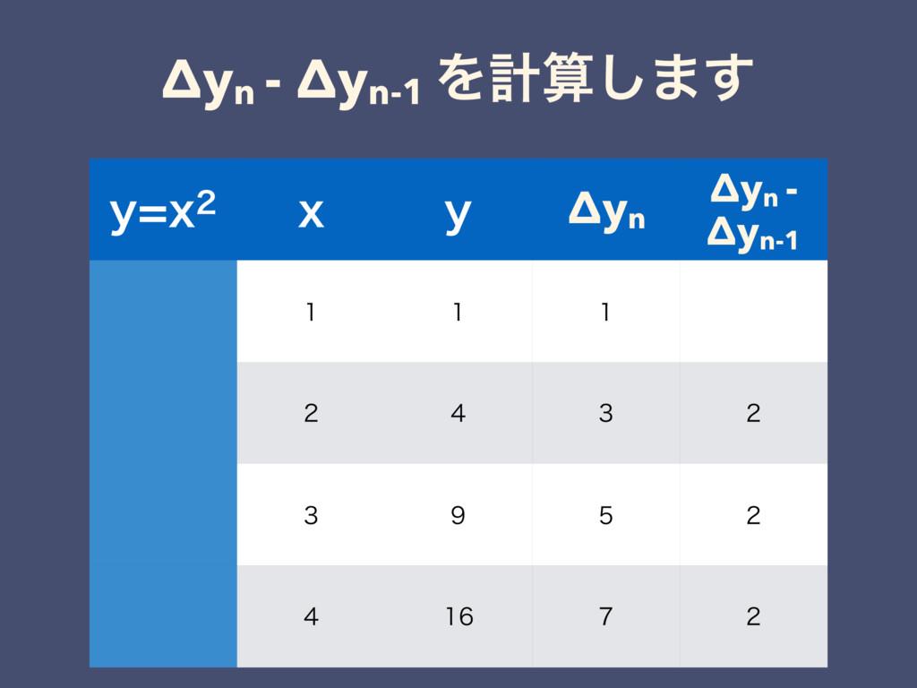 Δyn - Δyn-1 Λܭ͠·͢ ZY Y Z Δyn Δyn - Δyn-1  ...