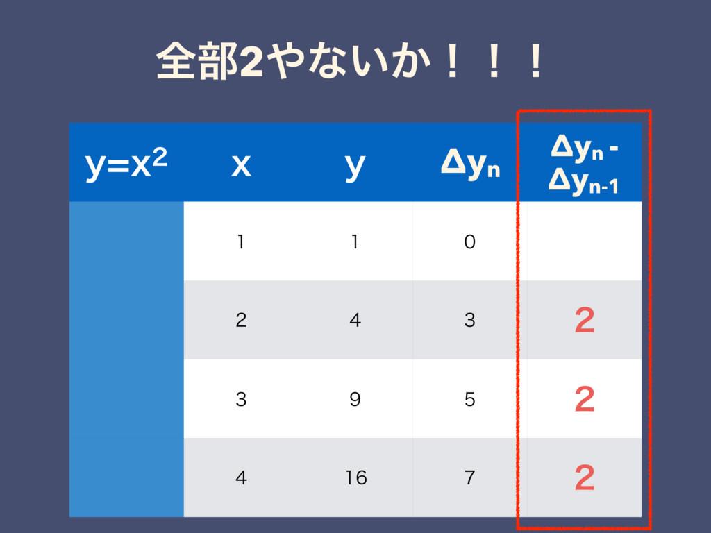 શ෦2ͳ͍͔ʂʂʂ ZY Y Z Δyn Δyn - Δyn-1      ...