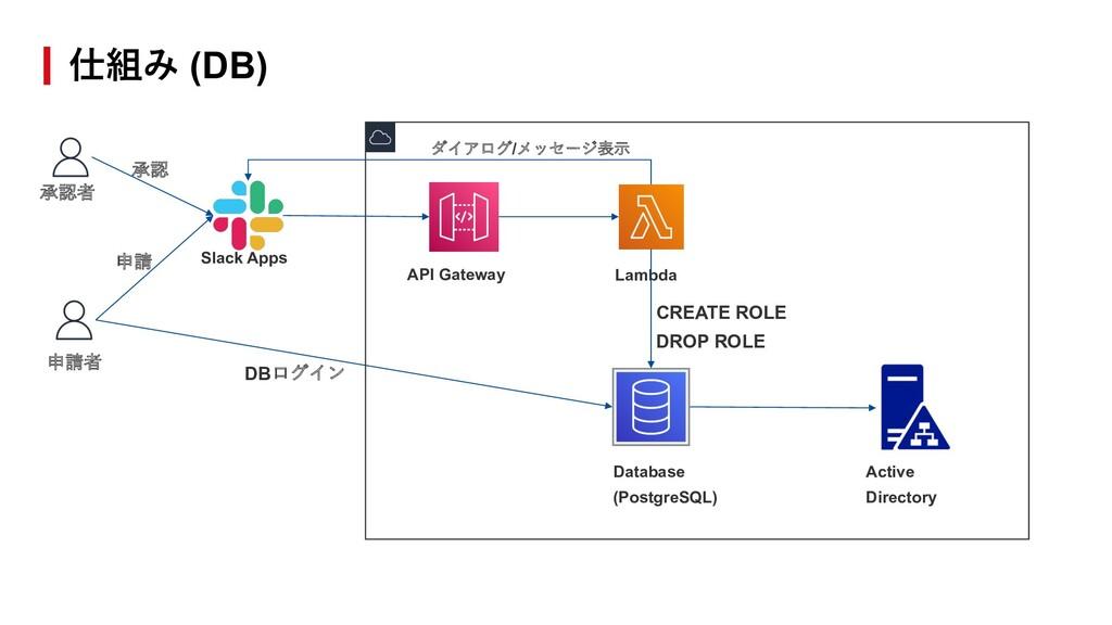 仕組み (DB) Slack Apps API Gateway Lambda Database...