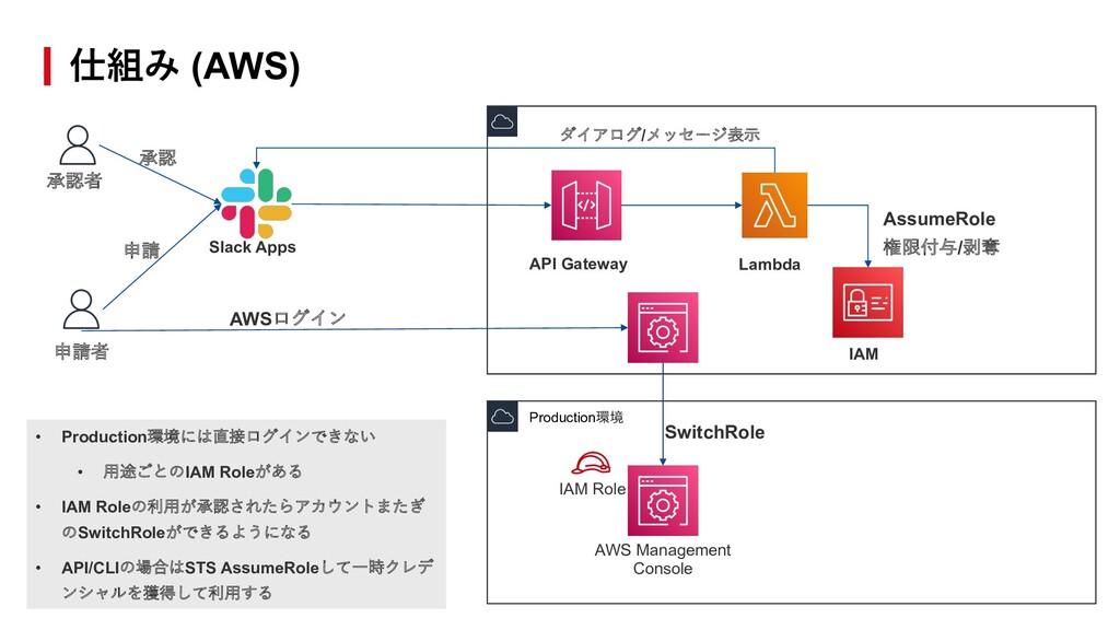 仕組み (AWS) Slack Apps API Gateway Lambda AWSログイン...