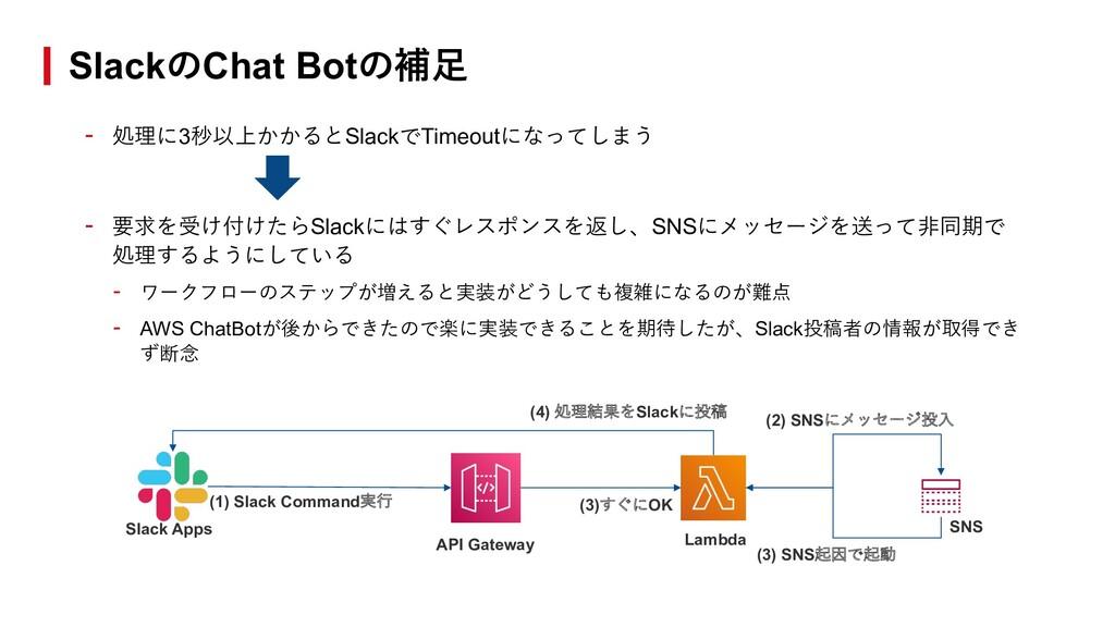 - 処理に3秒以上かかるとSlackでTimeoutになってしまう - 要求を受け付けたらSl...