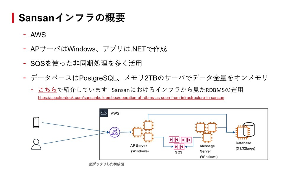 - AWS - APサーバはWindows、アプリは.NETで作成 - SQSを使った⾮同期処...