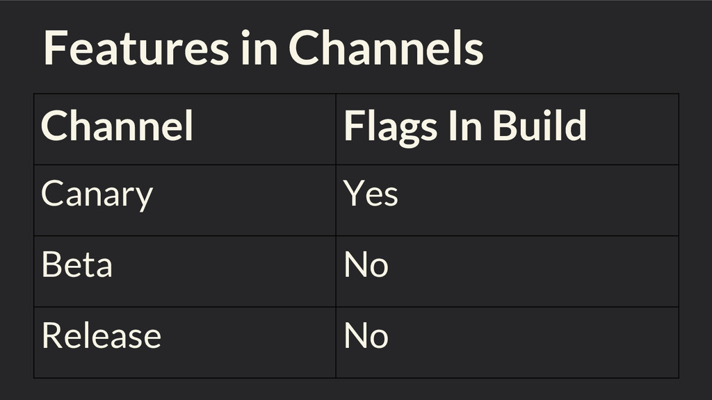 Features in Channels Channel Flags In Build Can...