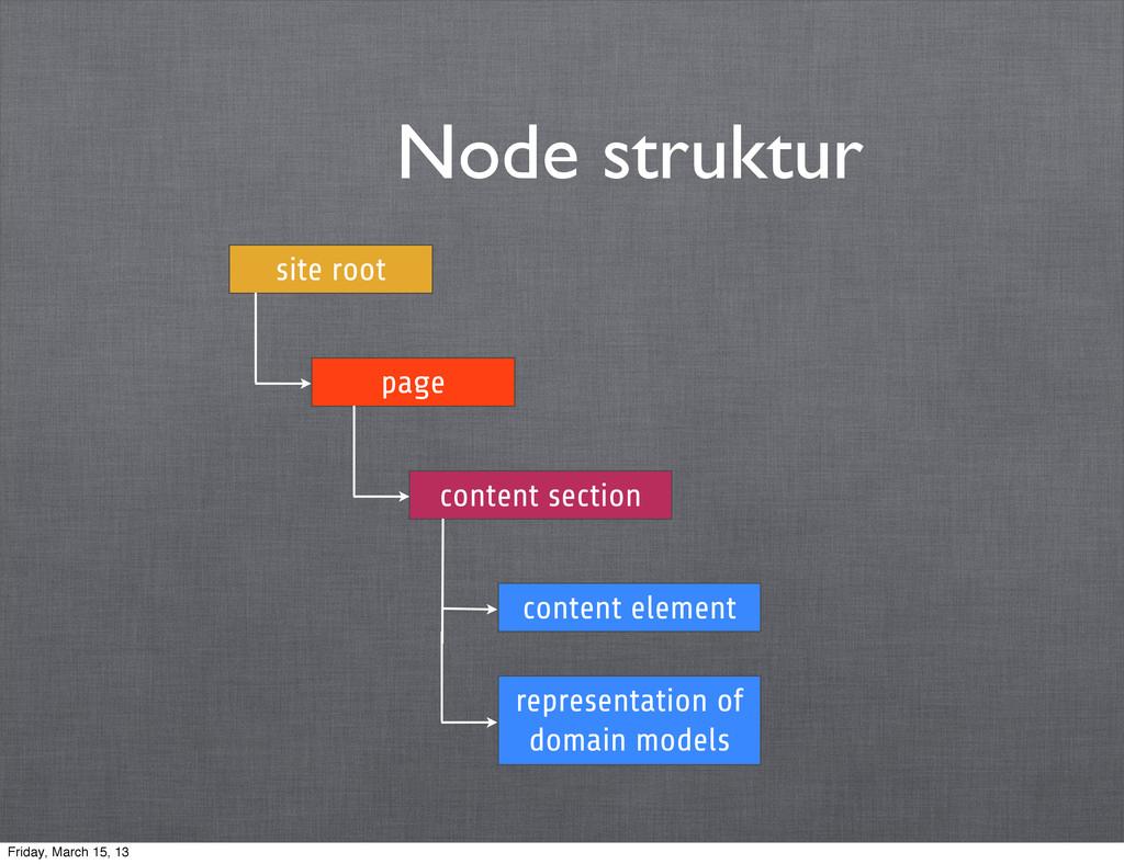 Node struktur site root page content section co...