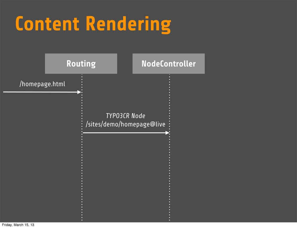 Routing NodeController /homepage.html TYPO3CR N...