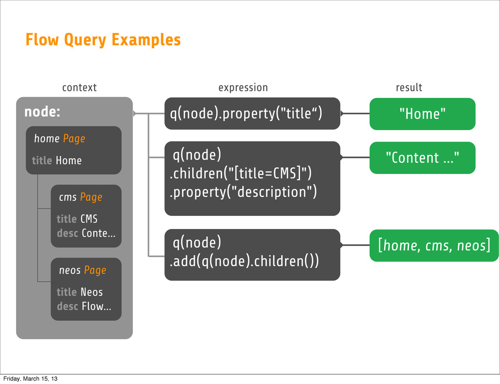 Flow Query Examples node: context expression re...