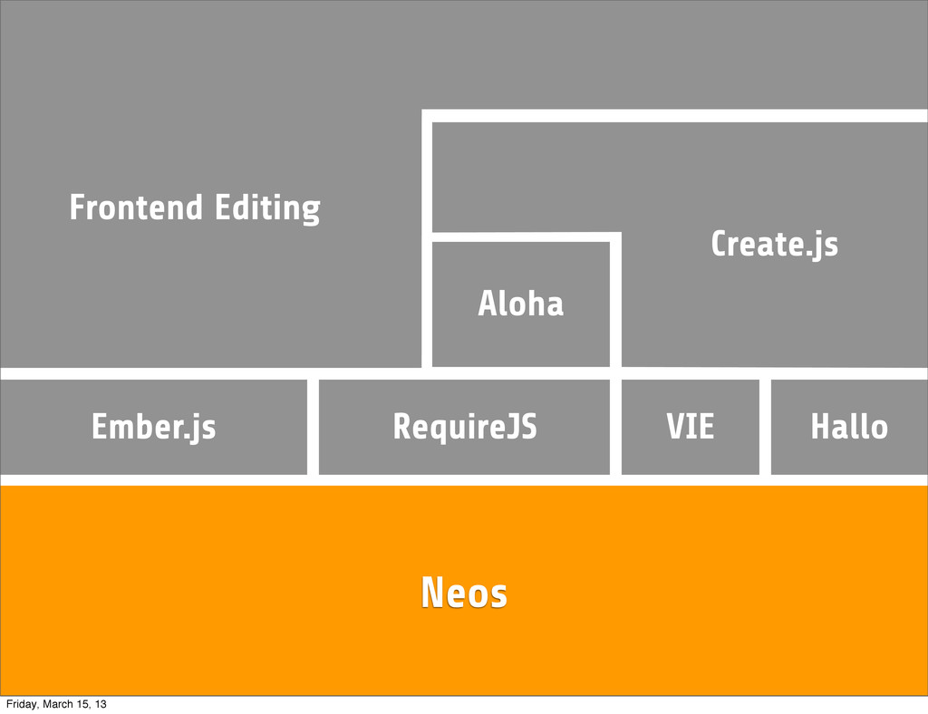 Neos RequireJS Ember.js Aloha VIE Create.js Hal...