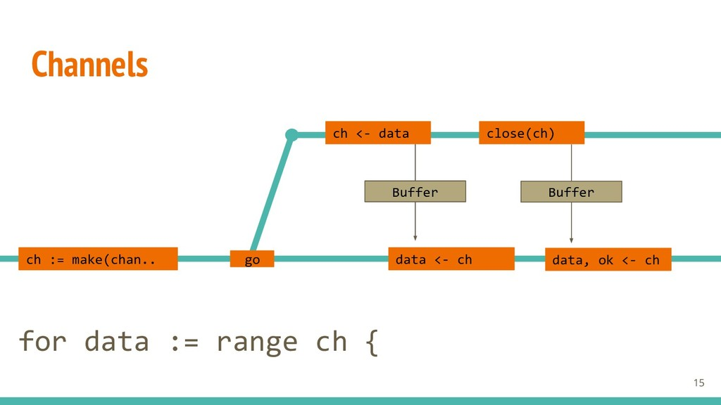Channels ch <- data data <- ch close(ch) data, ...