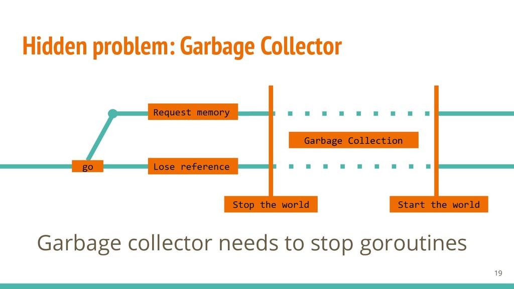 Hidden problem: Garbage Collector Request memor...