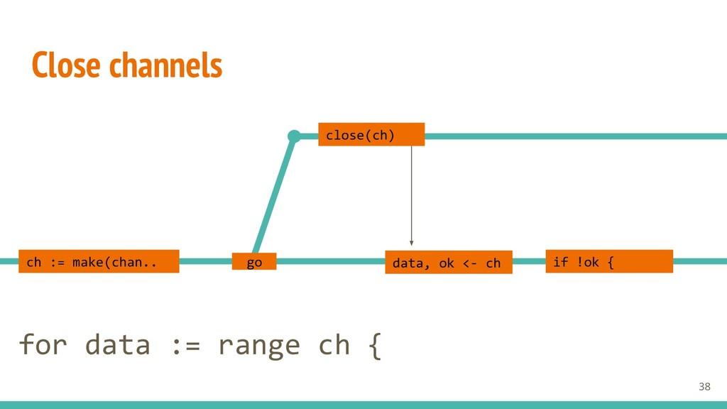 Close channels close(ch) data, ok <- ch ch := m...