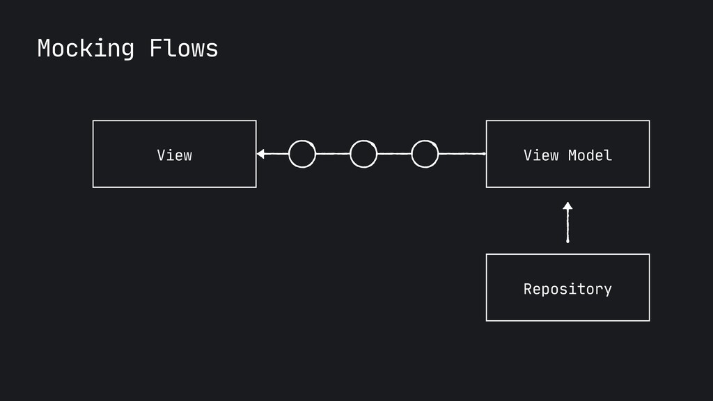 Mocking Flows View View Model Repository