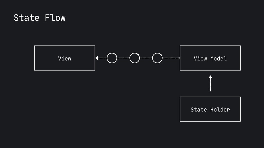 State Flow View View Model State Holder