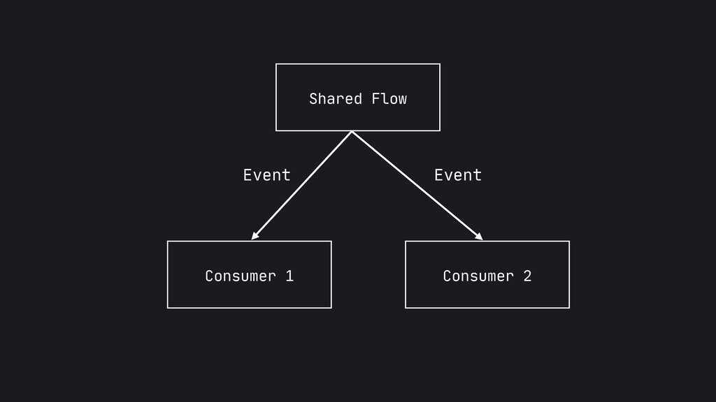 Shared Flow Consumer 1 Consumer 2 Event Event