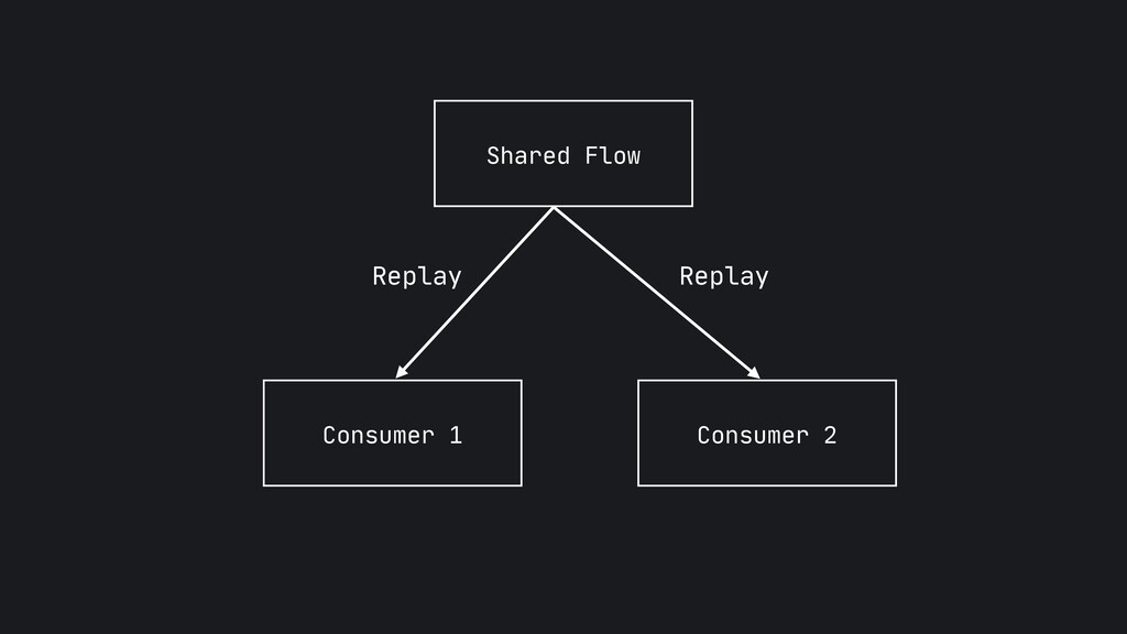 Shared Flow Consumer 1 Consumer 2 Replay Replay