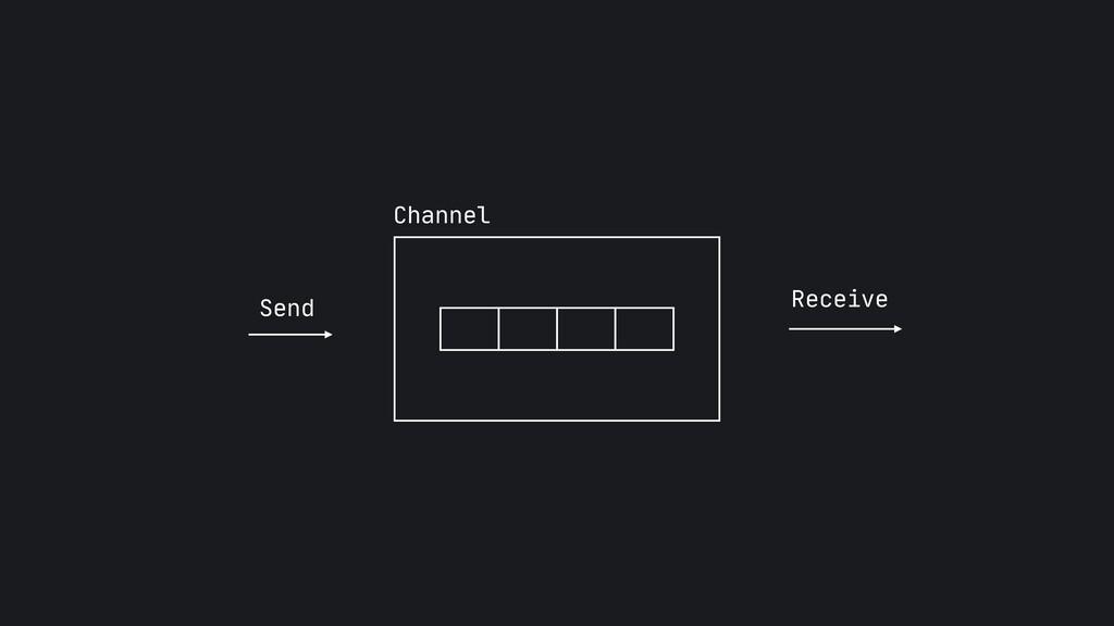 Channel Send Receive