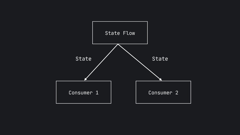 State Flow Consumer 1 Consumer 2 State State