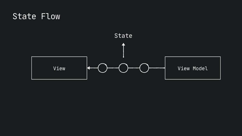 State Flow View View Model State