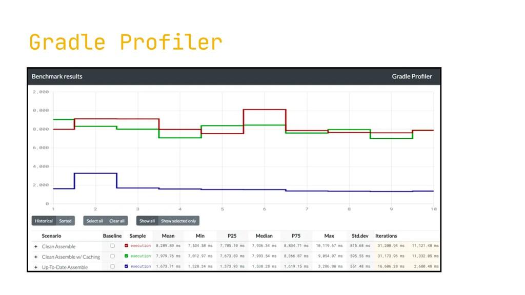 Gradle Profiler