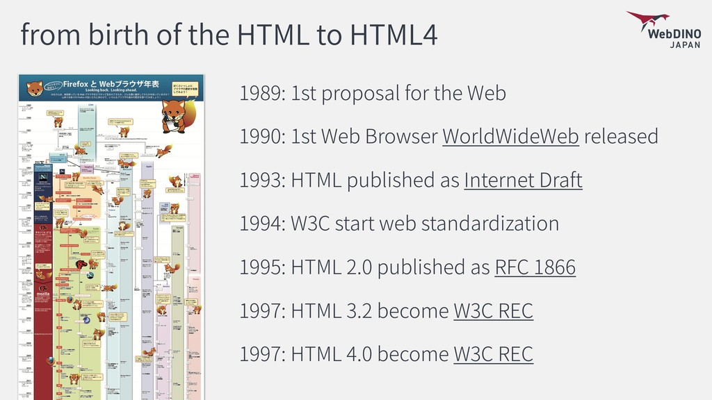 from birth of the HTML to HTML4 1989: 1st propo...